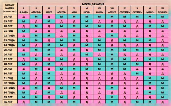 Календарь зачатия ребенка: китайский и японский метод