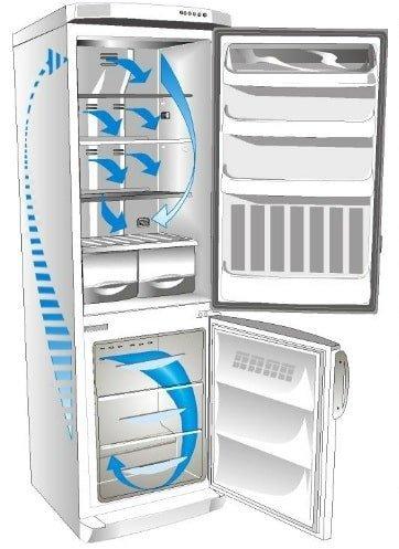 Почему нельзя ставить горячую еду в холодильник: основные причины