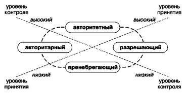 Какие бывают семьи: типы семейных отношений и их характеристика
